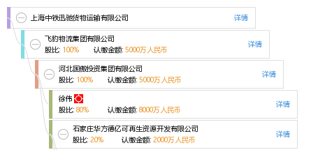 股权结构图谱—上海中铁迅驰货物运输有限公司—天眼查