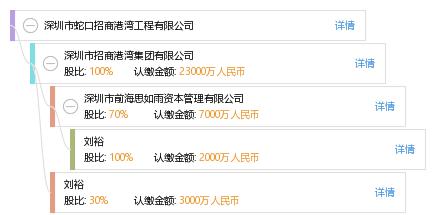 深圳市蛇口招商港湾工程有限公司