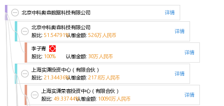 北京中科奥森数据科技有限公司
