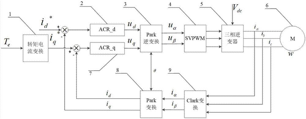 cn109039203a_一种电动汽车永磁同步电机转矩校准方法在审