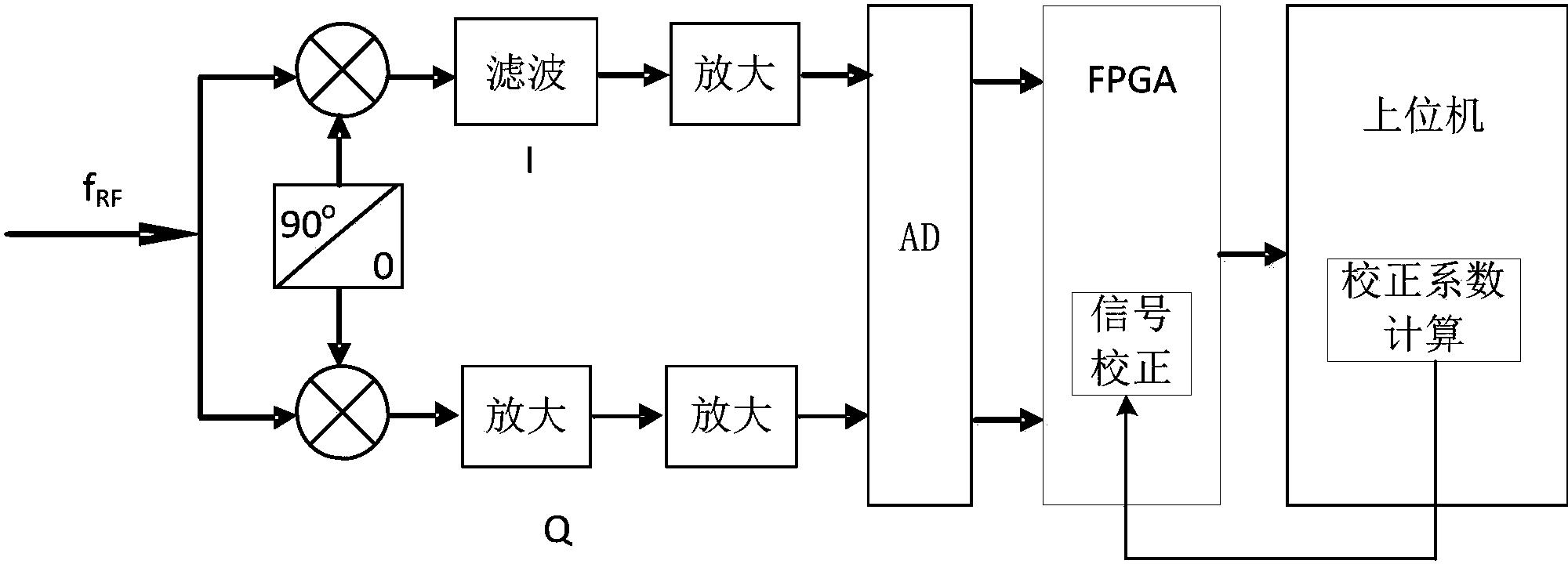 一种针对零中频接收器直流偏移的信号处理方法及系统