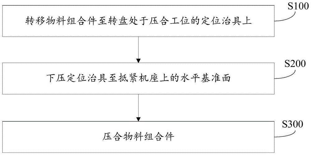 转盘工位上的物料压合方法及压合装置