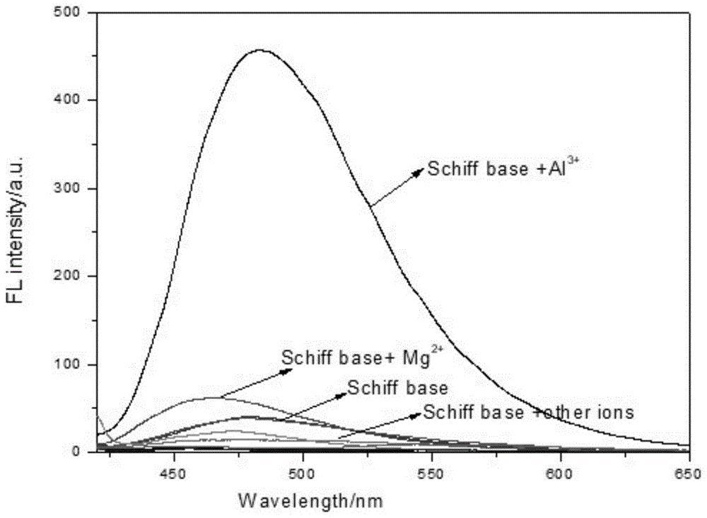 一种双席夫碱铝离子荧光探针、其合成方法及其应用