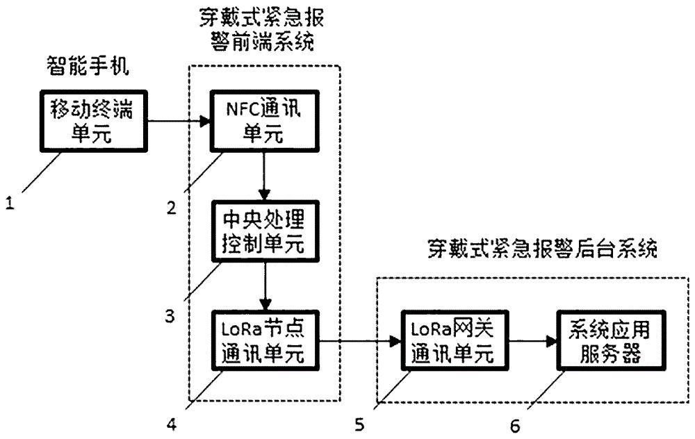 基于NFC和LoRa通讯技术的穿戴式紧急报警系统