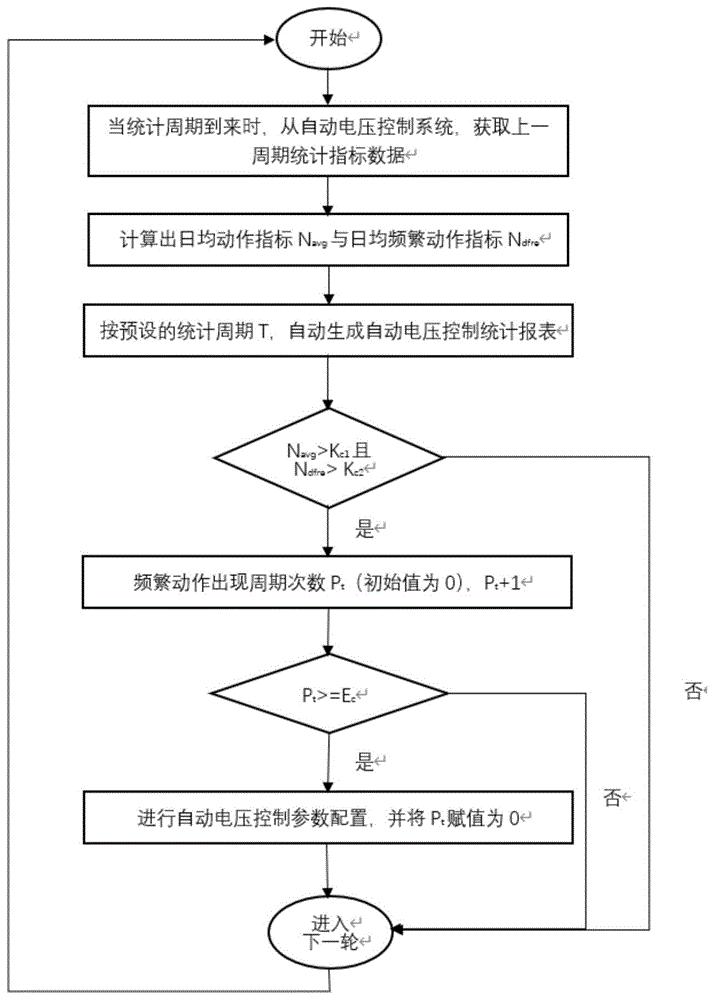 一种基于统计报表自动生成的自动电压控制参数配置方法