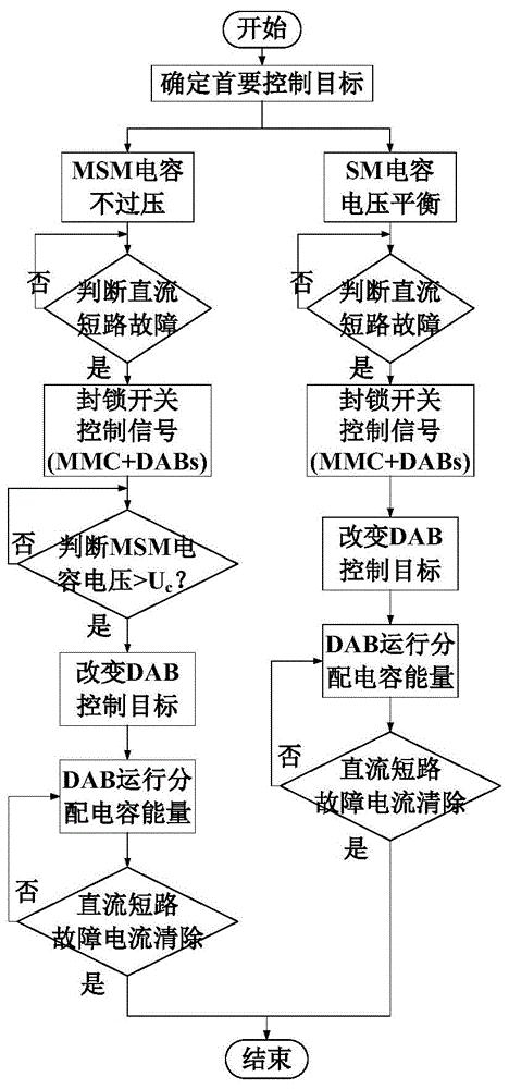 一种混合MMC型多端口固态变压器的直流故障穿越控制方法