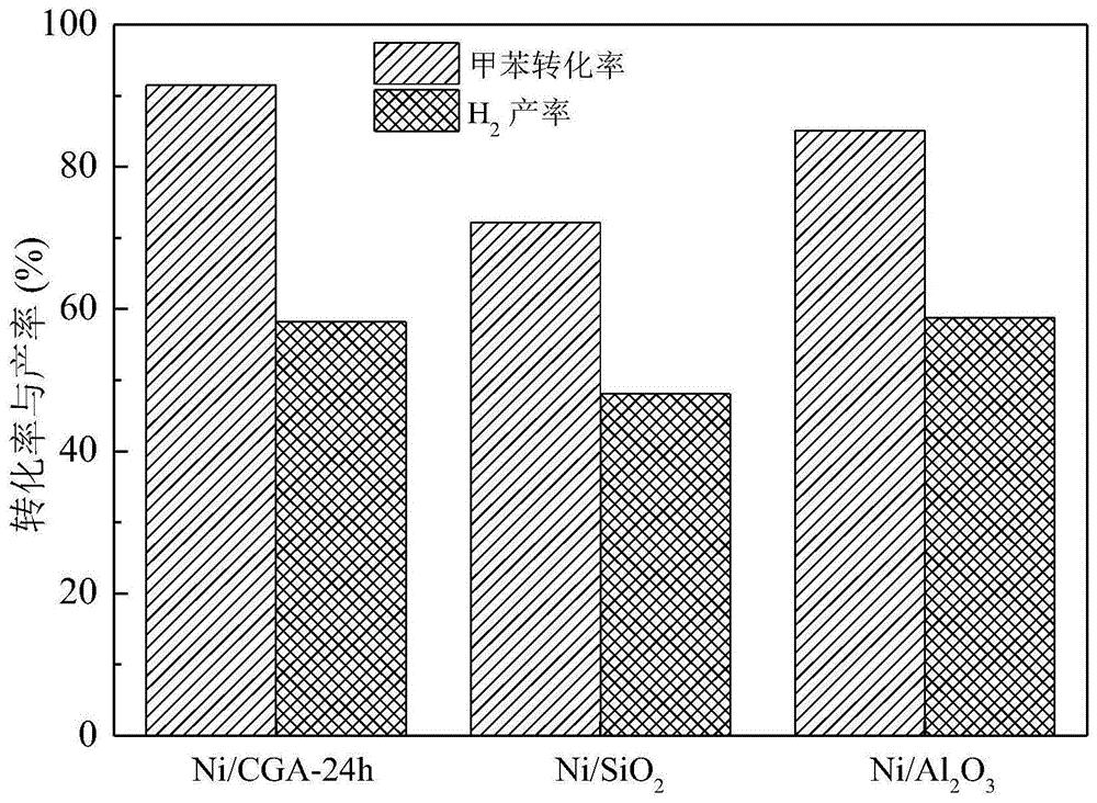 一种Ni-煤矸石灰催化剂及其制备方法和在焦油蒸汽重整反应中的应用