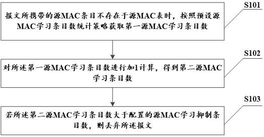 一种控制源MAC学习条目数方法及装置
