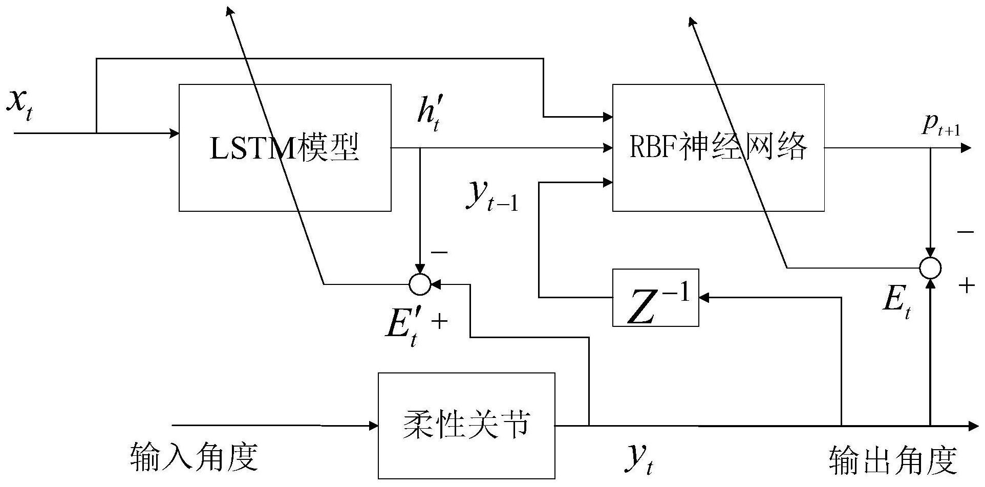 基于LSTM工业机器人柔性关节迟滞误差补偿控制方法