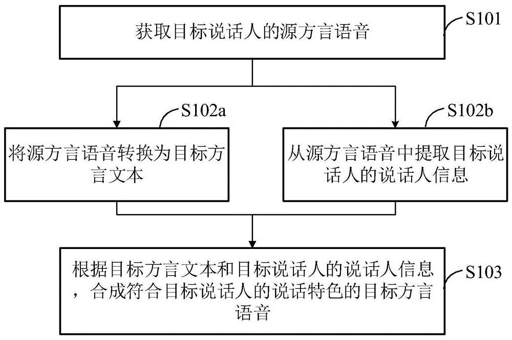 一种方言语音转换方法、装置、设备及存储介质