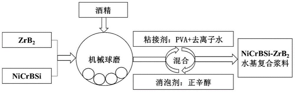一种高温防护用NiCrBSi-ZrB<sub>2</sub>金属陶瓷粉末、复合涂层及其制备方法