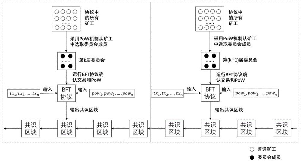 基于BFT协议和PoW机制的区块链共识协议实现方法和系统