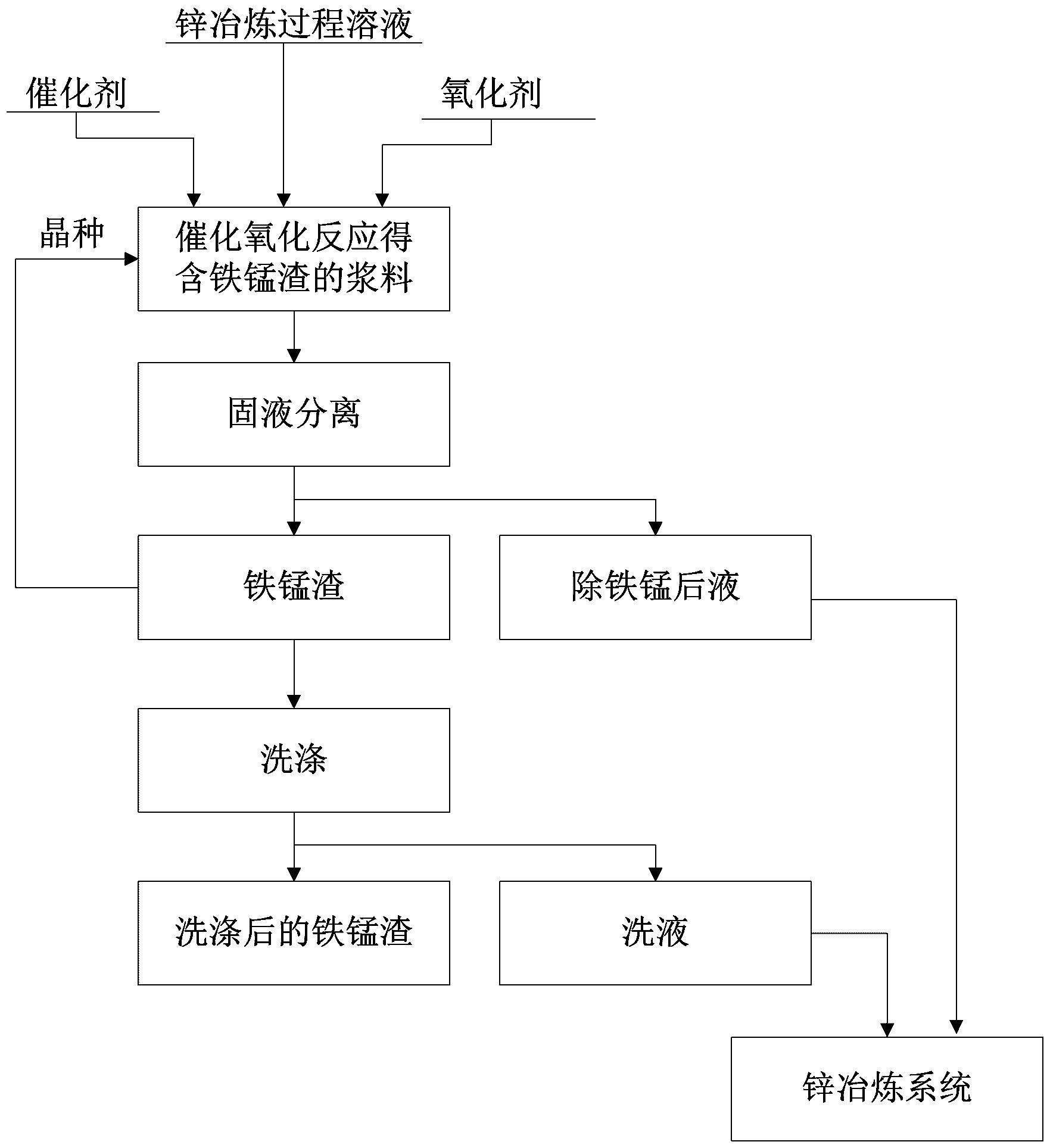锌冶炼过程溶液的除铁锰方法