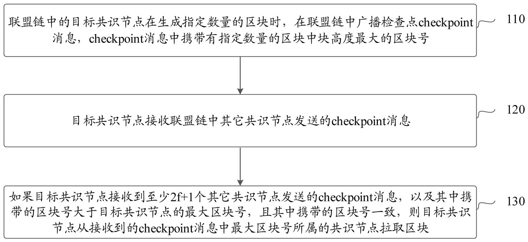联盟链中的共识方法、共识节点和系统