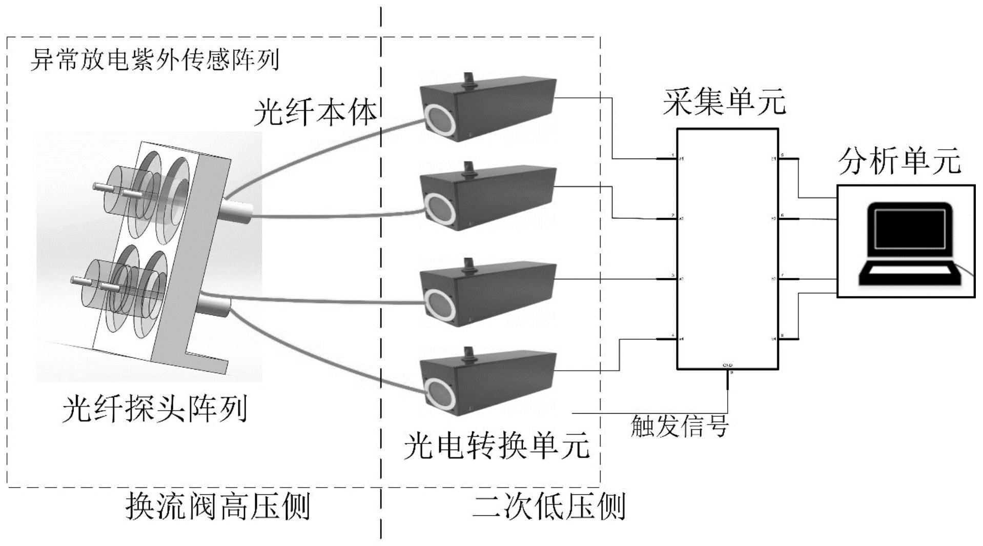 一种用于确定换流阀阻尼表面异常放电源的系统及方法