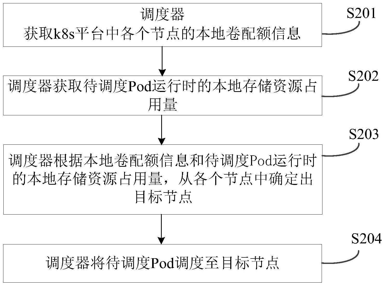 Pod的调度方法、调度器、存储插件及系统