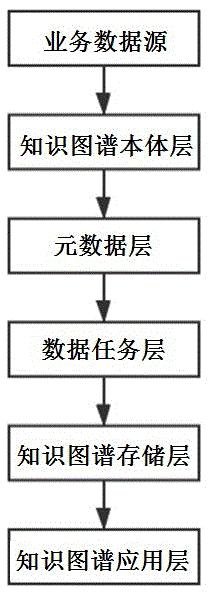 基于元数据模型的工程领域知识图谱构建方法