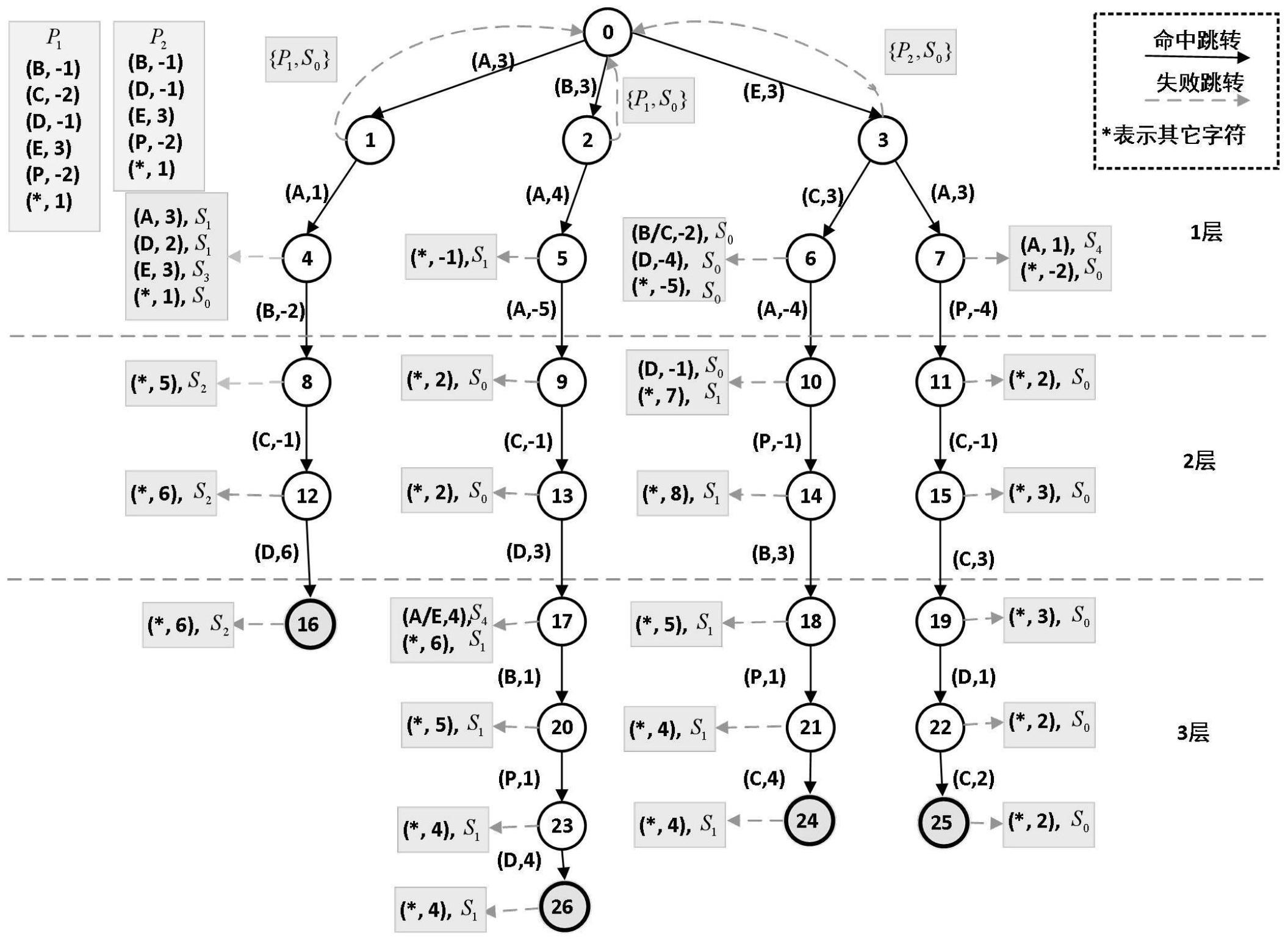 一种适用于缓存丢失攻击的自定义位置顺序模式匹配算法