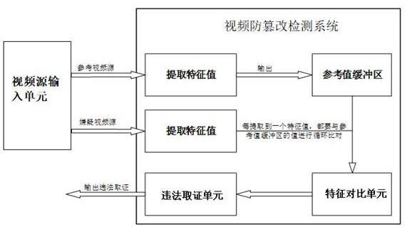 视频防篡改检测方法及视频防篡改检测系统