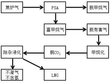 一种焦炉气生产LNG的改进工艺