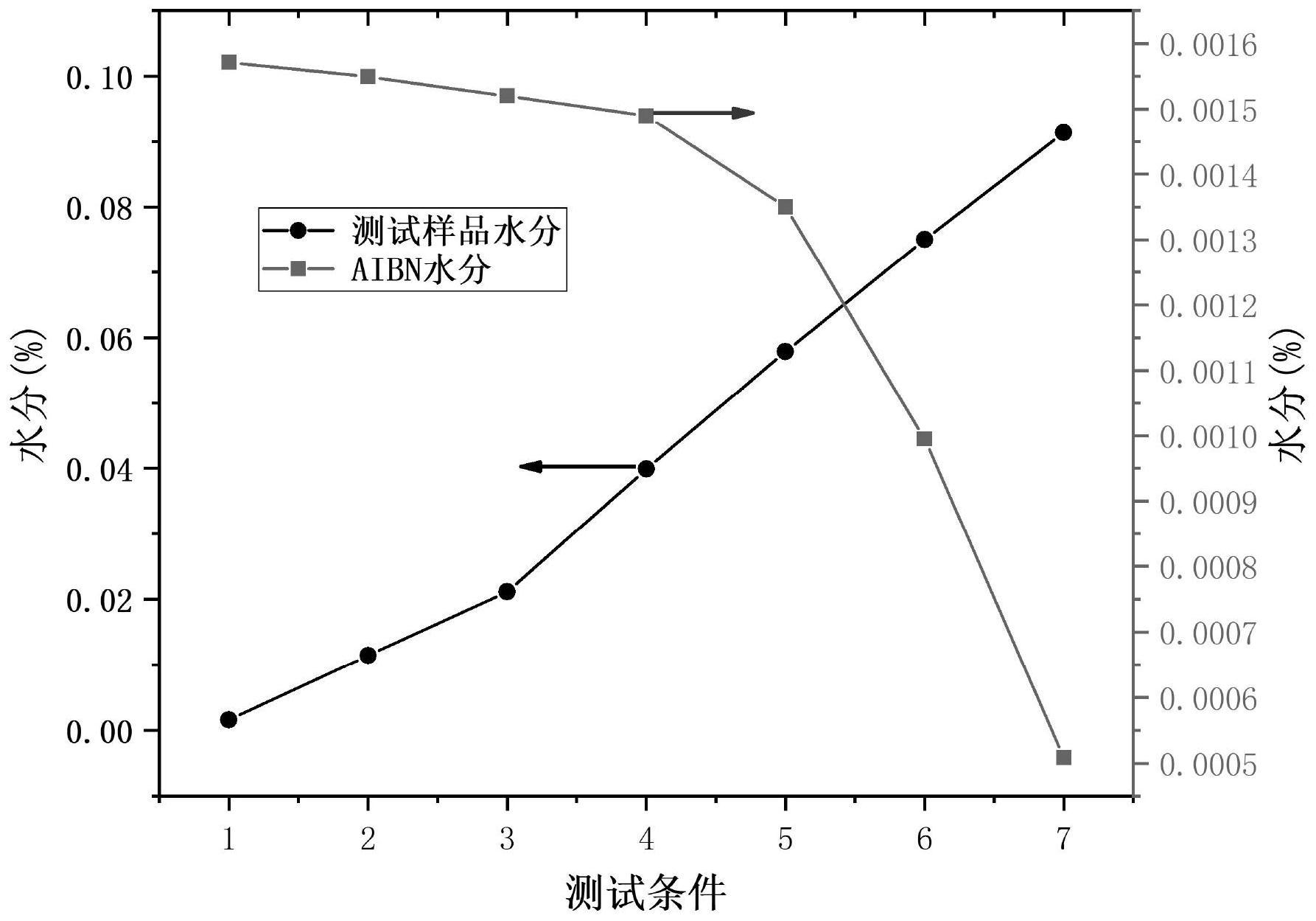 一种测定偶氮类引发剂中水分含量的方法