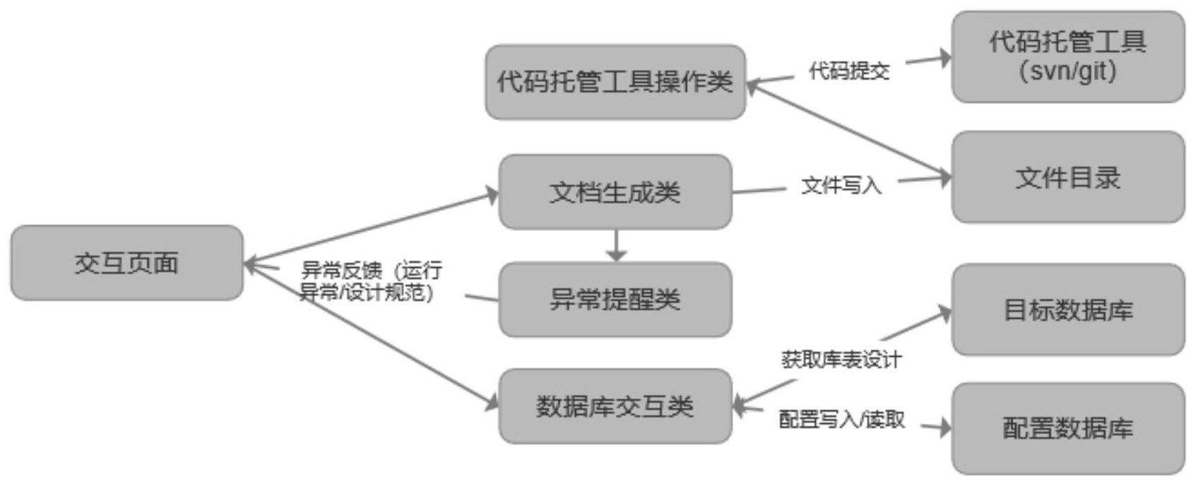 一种自动生成数据库说明文档的方法