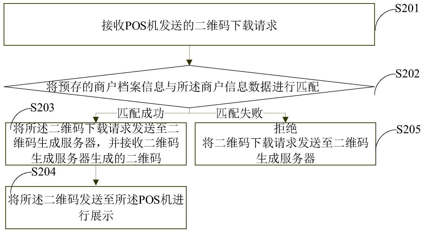 一种POS机展示二维码的方法及装置