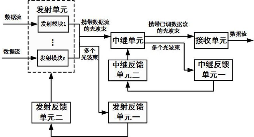基于定向及非定向光波束的可见光协作通信系统