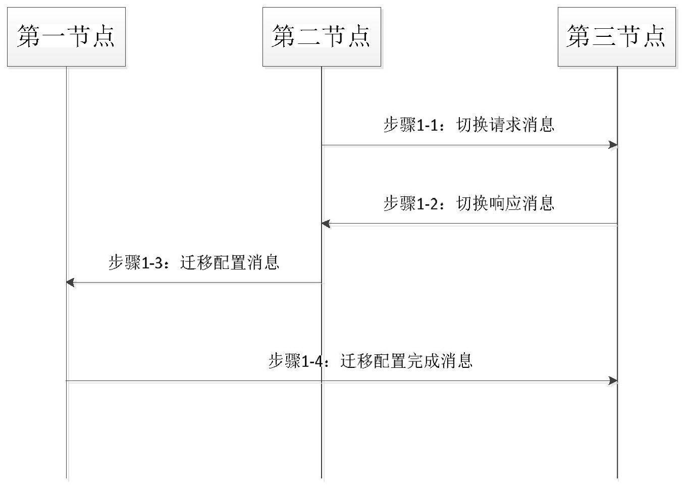 通信网络中的节点及其方法