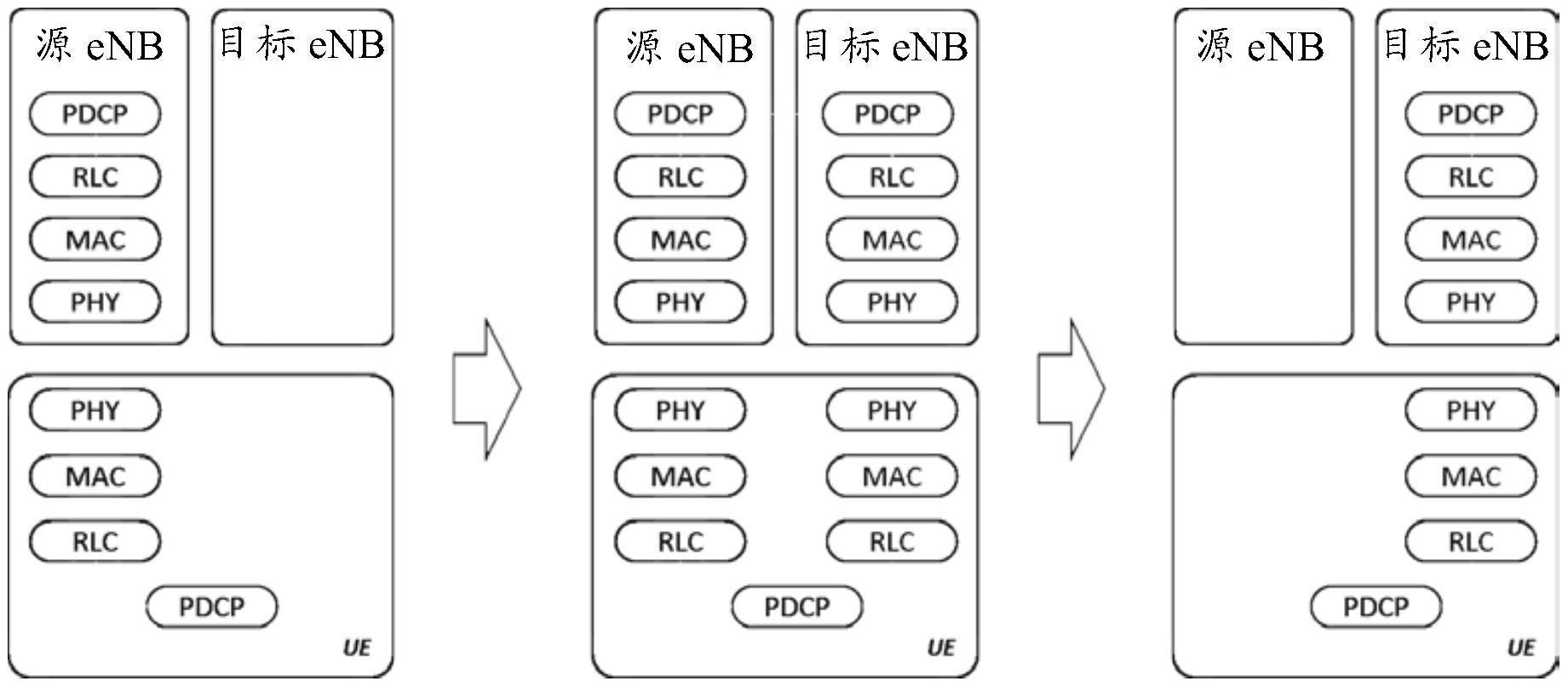 DAPS切换的方法、用户设备及计算机可读介质