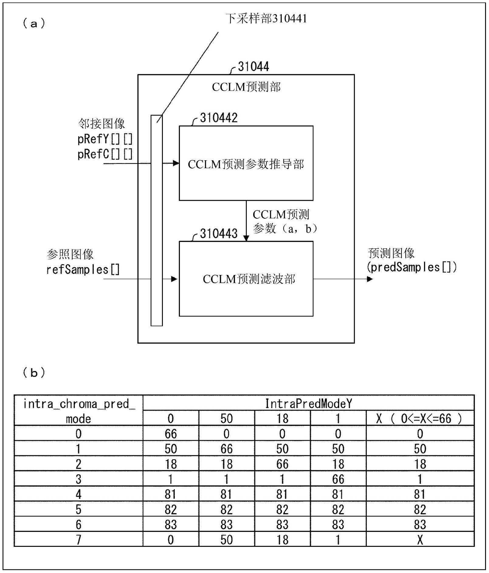 预测图像生成装置、运动图像解码装置、运动图像编码装置以及预测图像生成方法