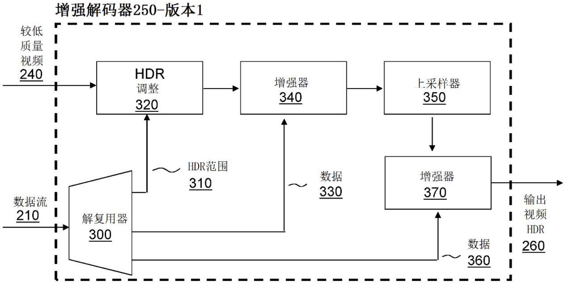 具有多级增强和可调编码格式的视频信号增强解码器