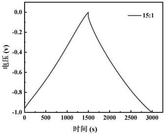 一种利用高温水热辅助纤维素酶水解制得的木质生物质基多孔碳材料、应用和方法