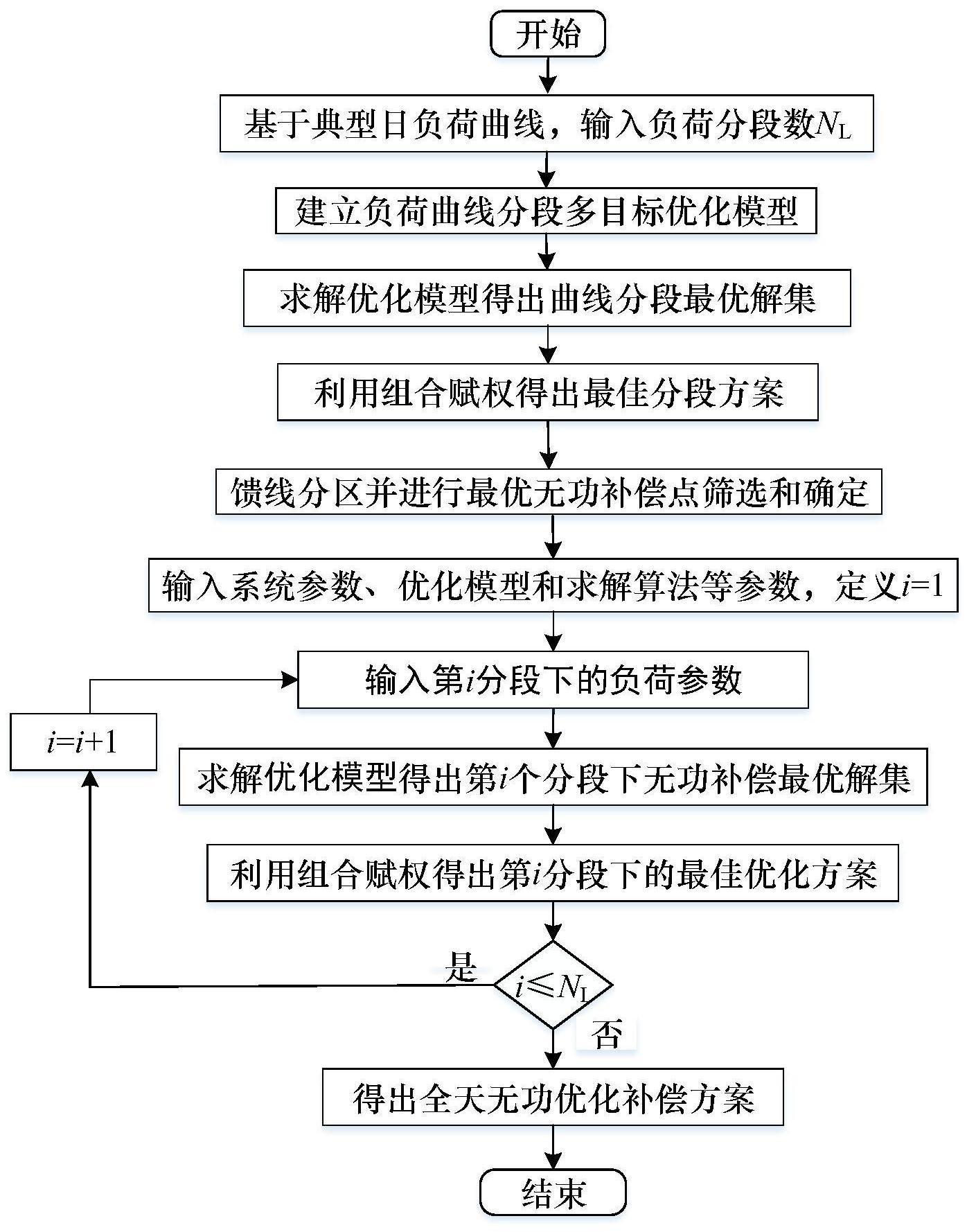 一种基于负荷曲线分段的配电网无功优化补偿方法