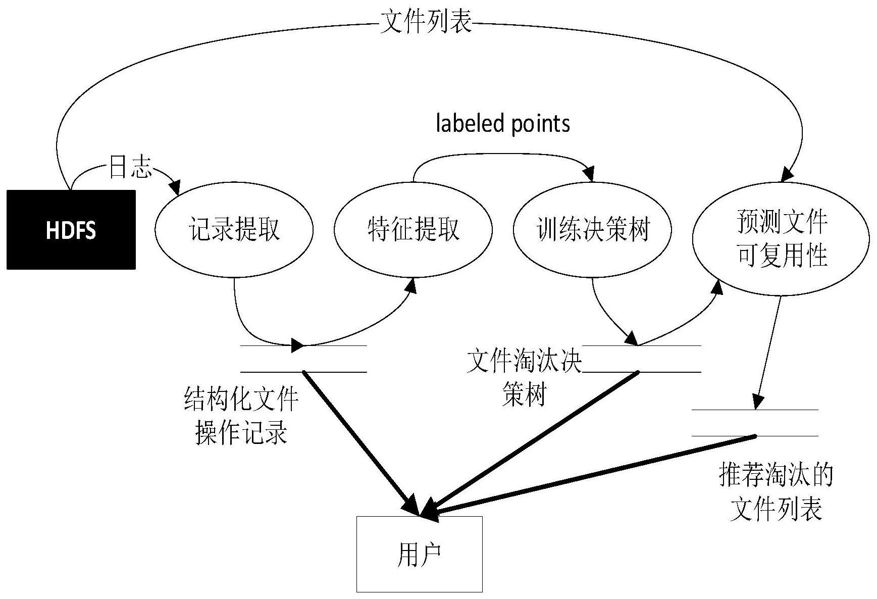一种针对Hadoop分布式文件系统的存储优化方法