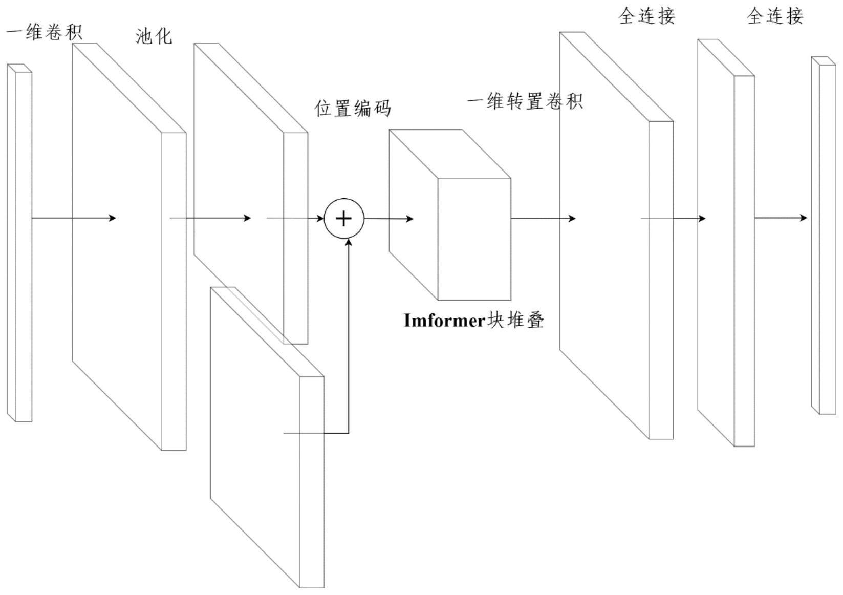 一种基于Informer模型编码结构的非侵入式负荷分解方法