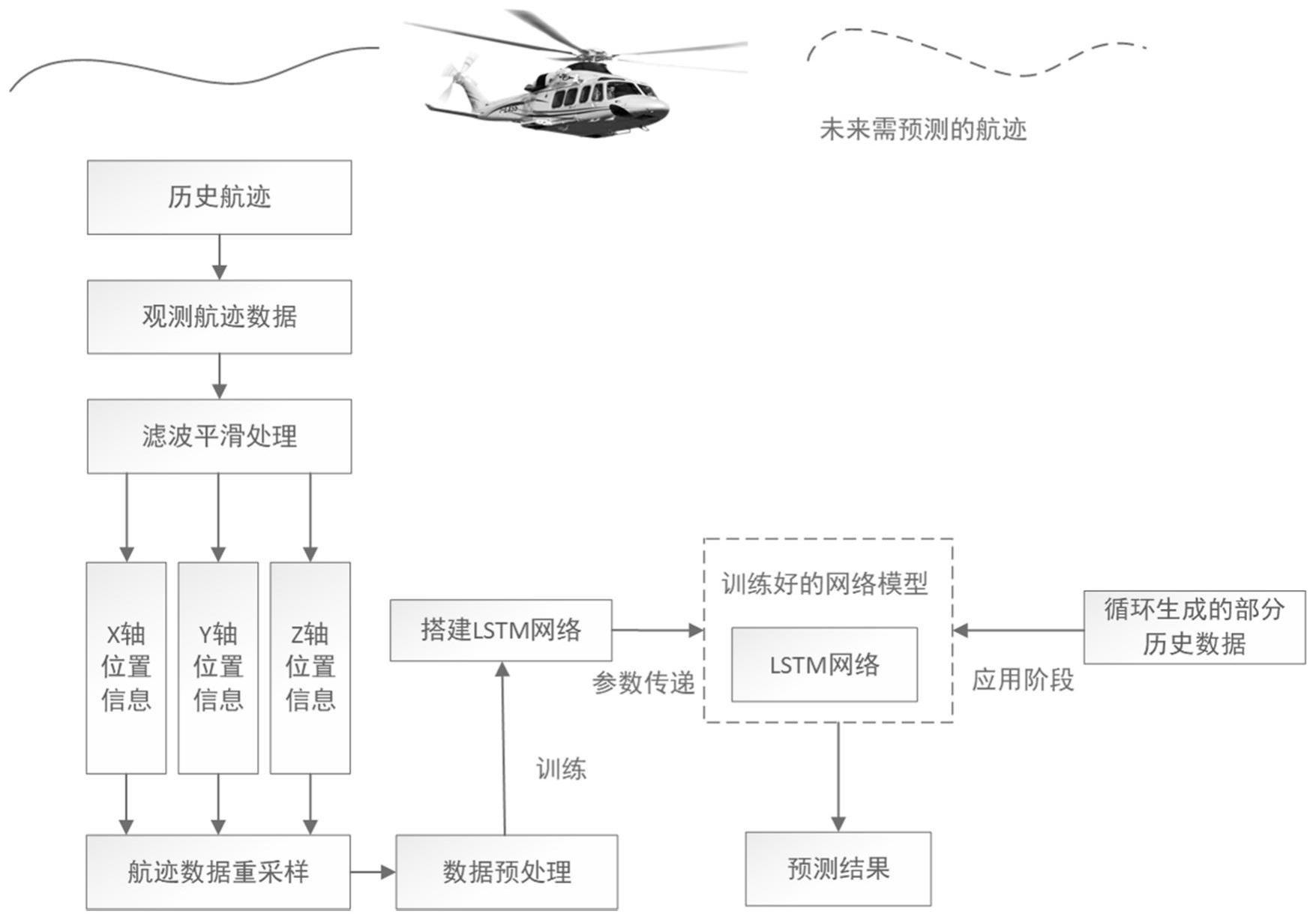 基于重采样下的航迹循环预测方法