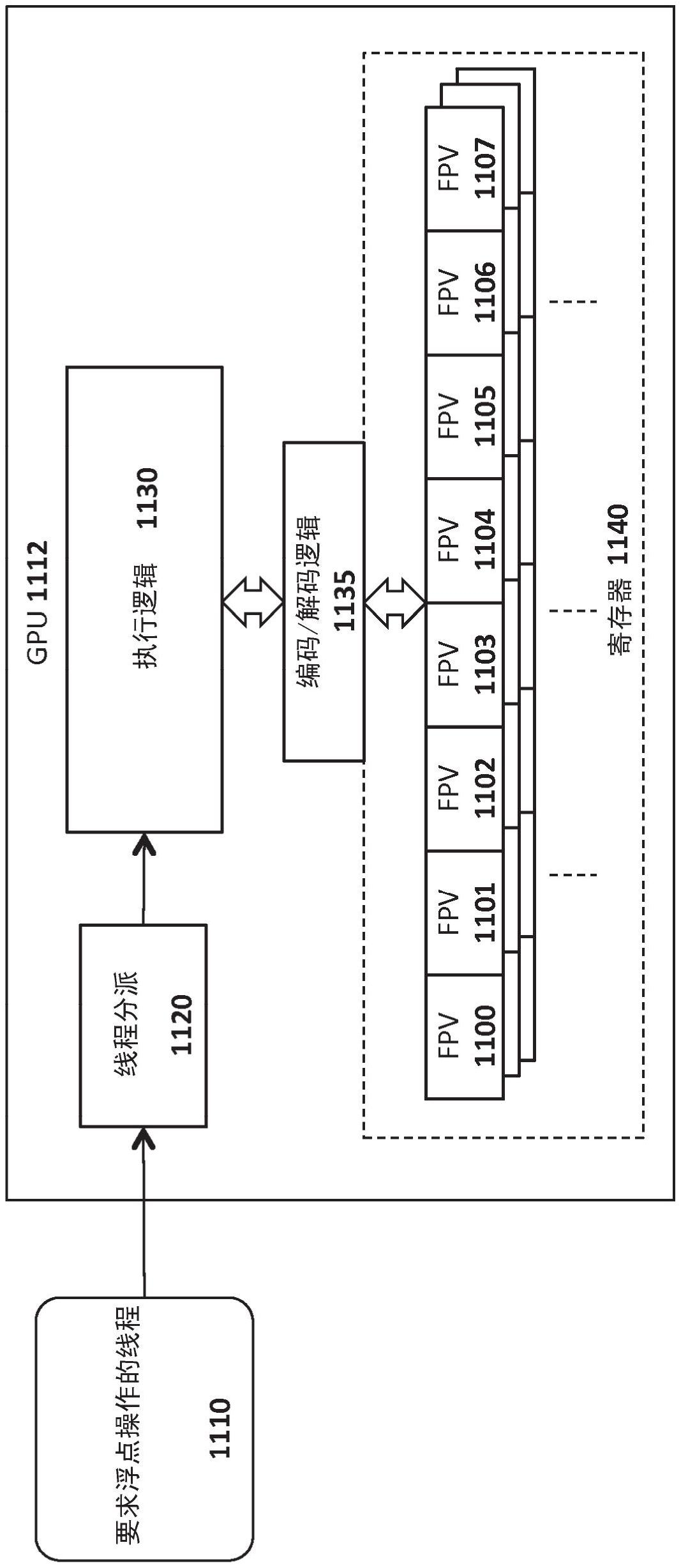 用于在处理浮点值时实现功率节省技术的装置与方法