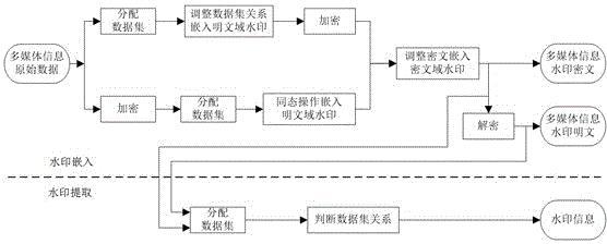 一种基于同态特性在相同操作域实现交换密码水印的方法