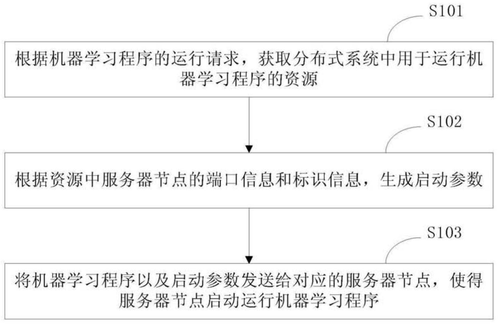 一种基于分布式系统的机器学习程序运行的方法和装置