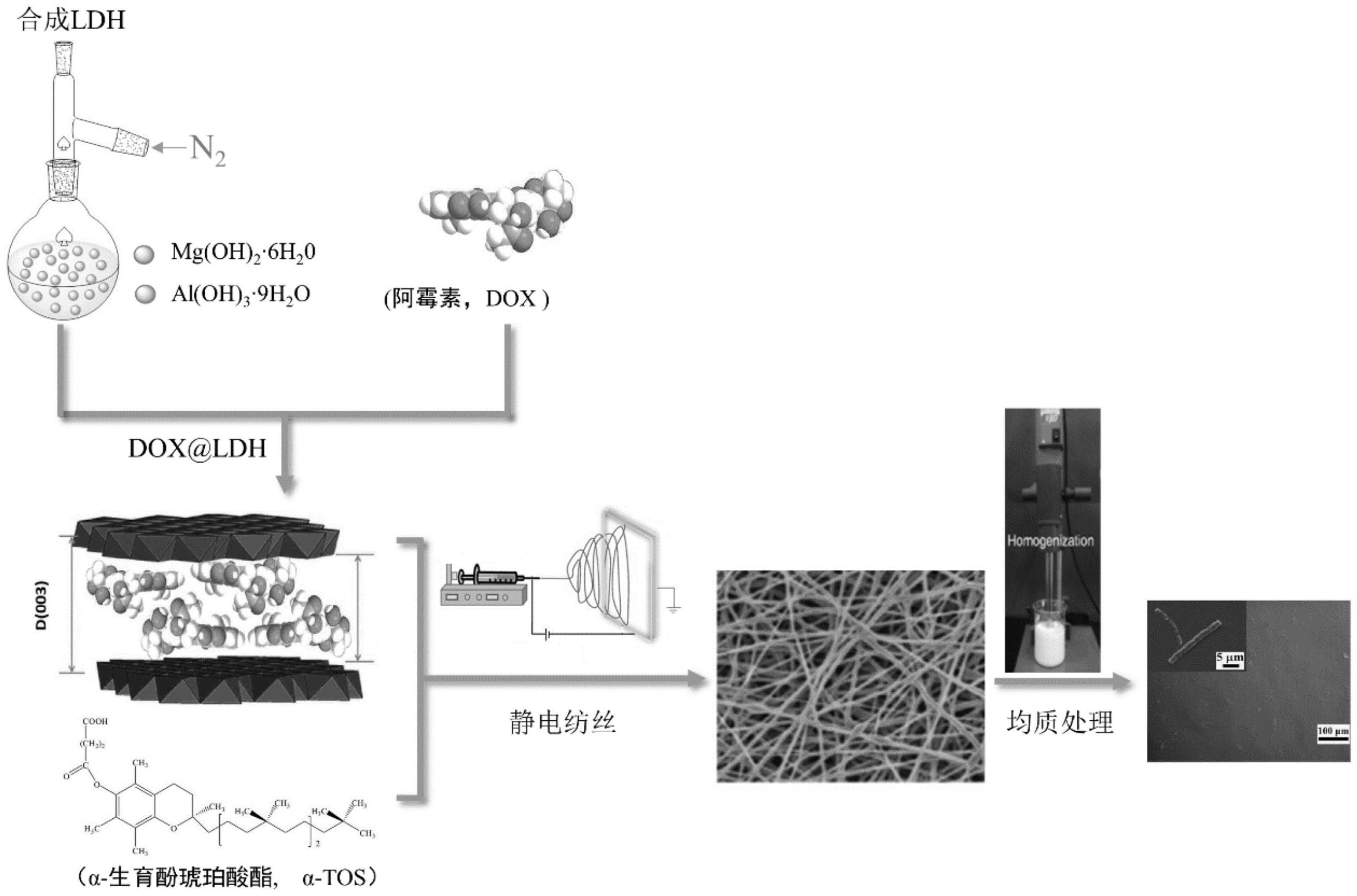 一种多级缓释载药纳米短纤维的制备方法