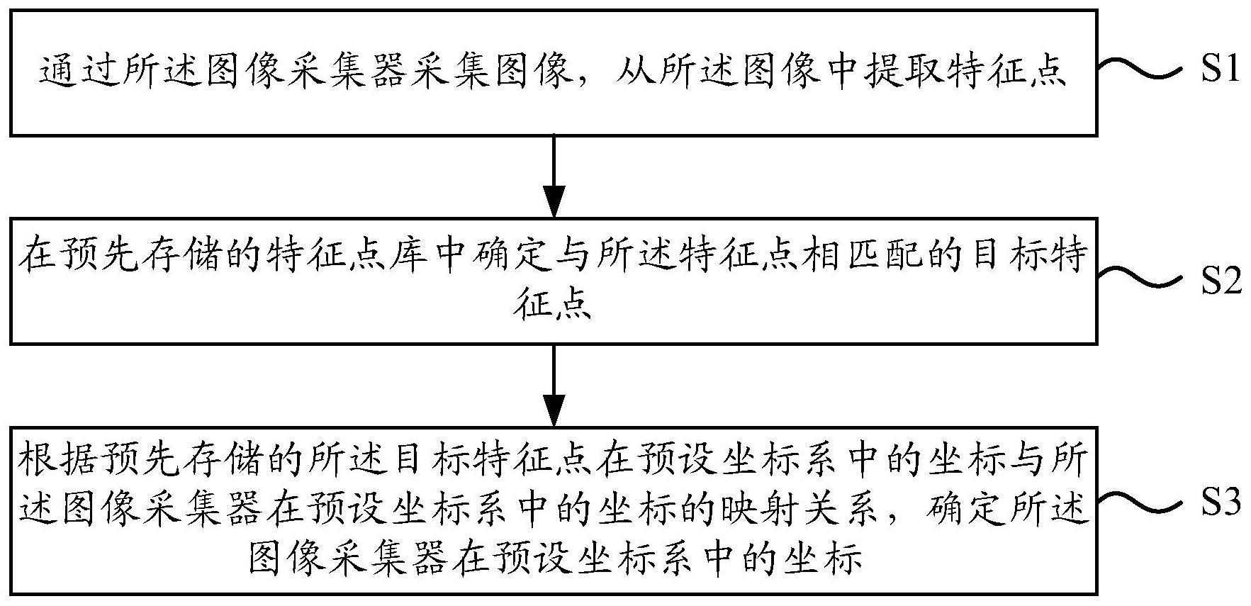 机器人定位方法和机器人定位装置