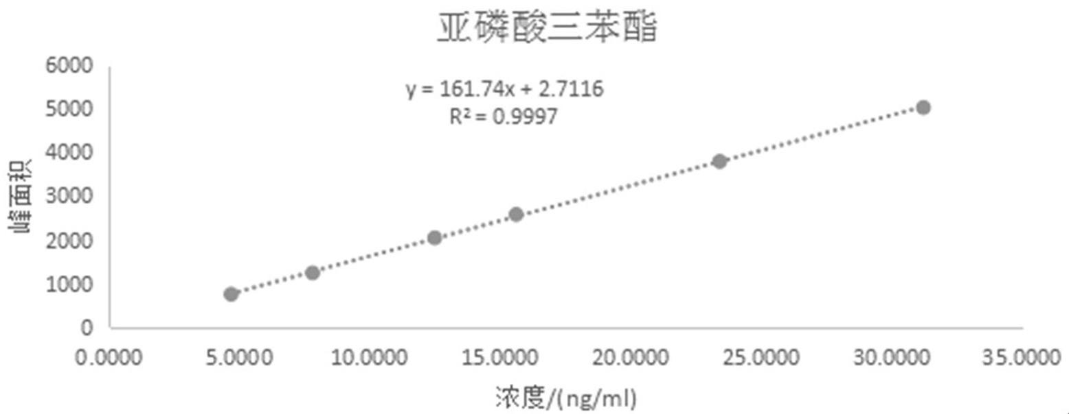 一种富马酸丙酚替诺福韦中基因毒性杂质的检测方法