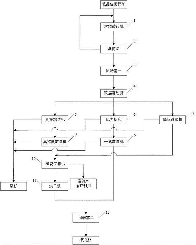一种低品位菱镁矿制备氧化镁系统
