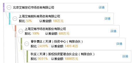 股权结构图谱—北京艾瑞世纪市场咨询有限公司—天眼查