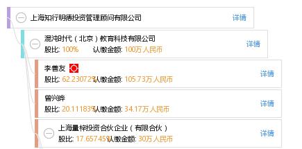 股权结构图谱—上海知行明德投资管理顾问有限公司—天眼查