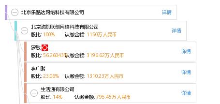 股权结构图谱—北京乐酷达网络科技有限公司—天眼查