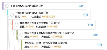 股权结构图谱—上海艾客信息咨询有限公司—天眼查