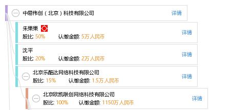 股权结构图谱—中易伟创(北京)科技有限公司—天眼查